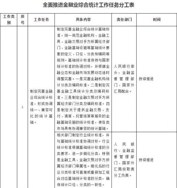 【行业资讯】国务院办公厅关于全面推进金融业综合统计工作的意见