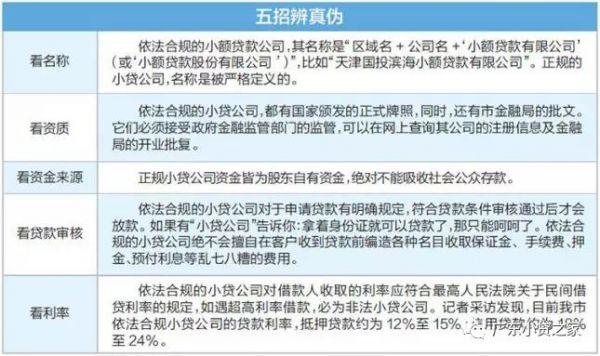【行业资讯】识别真假小贷公司