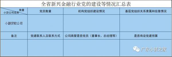 【协会通知】关于开展全省新兴金融行业党的建设统计调查工作的通知