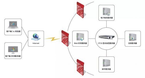 关于直连查询机构需使用签名验签服务器接入人行二代征信系统的通知