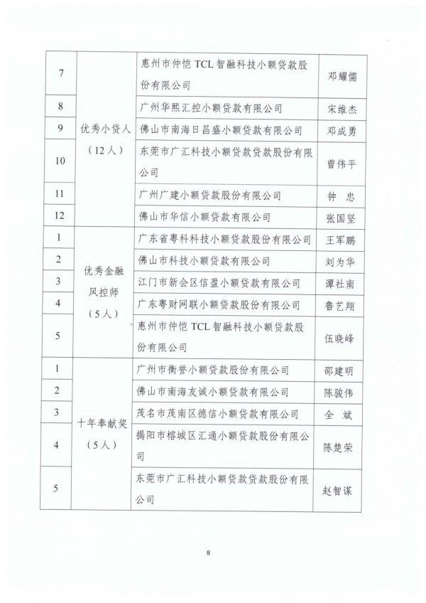 """【重要通知】关于""""2018年第四届广东小贷行业优秀评选""""获奖名单第一批公示"""